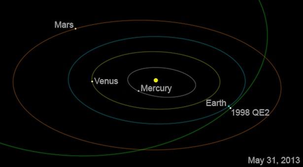 Orbit asteroid 1998QE2 (kredit: NASA/JPL-Caltech)