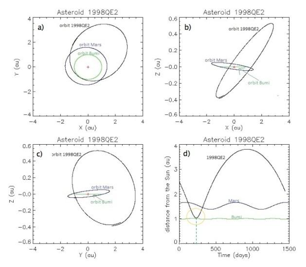 Satu periode orbit asteroid 1998QE2 digambarkan dalam koordinat kartesian.