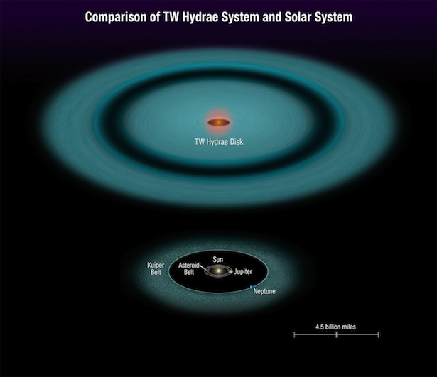 Perbandingan sistem TW Hydrae dan Tata Surya. Kredit: NASA