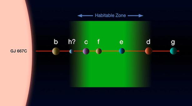 Diagram planet di sistem Gliese 667 C. Enam planet dikonfirmasi dengan 1 kandidat planet. Tiga planet merupakan planet laik huni. Credit: ESO