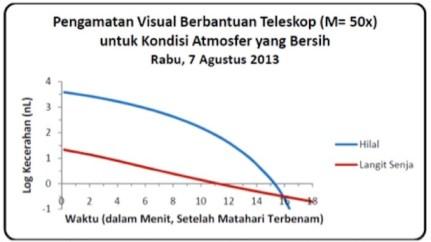 Gambar 3. Prediksi kecerahan hilal vs kecerahan langit senja (dalam satuan nanolambert) untuk lokasi pengamat Bandung dengan modus pengamatan menggunakan bantuan teleskop.