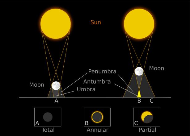 Gerhana Matahari Hibrid yang terjadi tanggal 3 November akan memiliki Gerhana Total dan Gerhana Cincin. Kredit: GLORIA