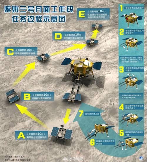 Yutu akan bergerak mengitari Chang'e dan memotret wahana pendarat tersebut dari sudut yang berbeda. Kredit: China Space