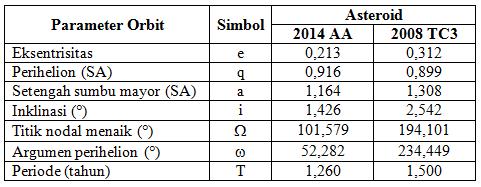 Gambar 5. Perbandingan parameter orbit asteroid 2014 AA dan 2008 TC3. nampak perbedaan yang sangat besar pada parameter titik nodal menaik dan argumen perihelion, yang menandakan bahwa kedua asteroid ini tidak memiliki induk yang sama. Sumber: Sudibyo, 2014 dengan data dari NASA Solar System Dynamics.