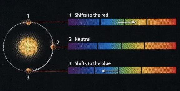 Pengamatan efek Dopple ryang melihat goyangan bintang.