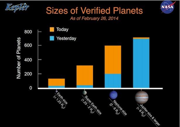 Ukuran planet yang berhasil diverifikasi oleh NASA. Kredit: NASA