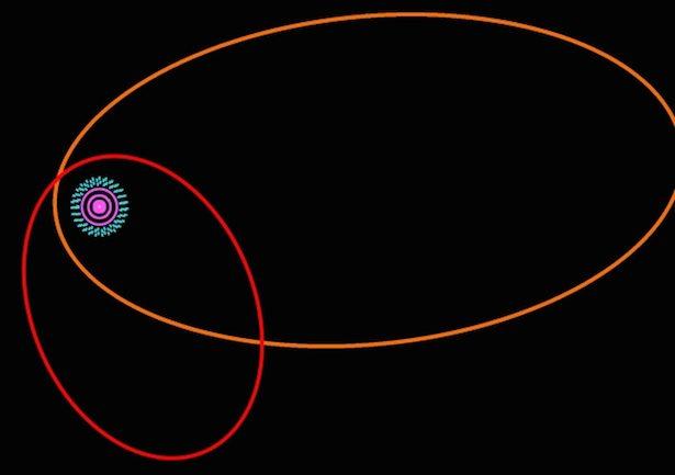 Orbit Sedna (oranye) dan 2012 VP113 (merah) saat mengelilingi Matahari. Tampak sistem Tata Surya dengan Sabuk Kuiper (biru) di tepi Tata Surya.
