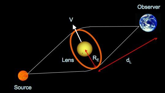Teknik lensa mikro gravitasi