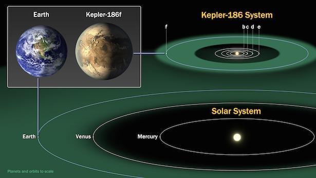 Perbandingan Kepler-186f dan Bumi. Kredit: NASA Ames/SETI Institute/JPL-Caltech