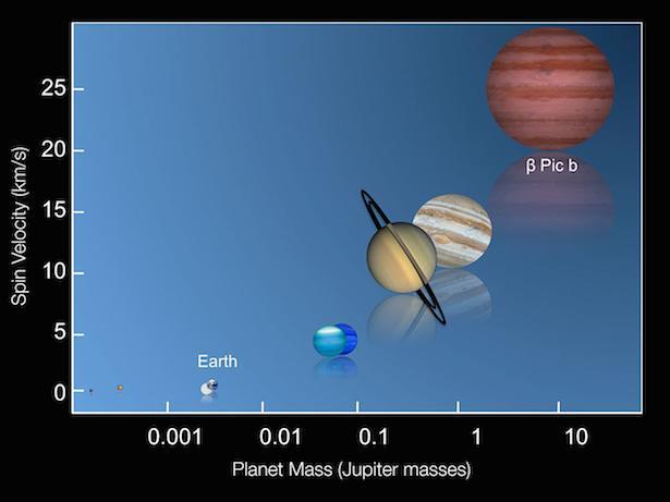 Perbandingan rotasi planet-planet di Tata Surya dan Beta Pictoris b. Kredit: ESO/I. Snellen (Leiden University)