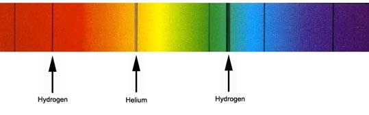 Spektrum Matahari