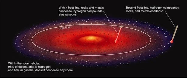 Gambaran lokasi garis beku dalam sebuah sistem keplanetan. Kredit: earson Education & Addison Wesley