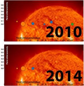 Perbandingan jumlah planet Gliese 581 di tahun 2010 dan 2014. Gliese 581 d dan g dinyatakan sebagai sinyal yang salah dan bukan planet. Kredit: Penn State University