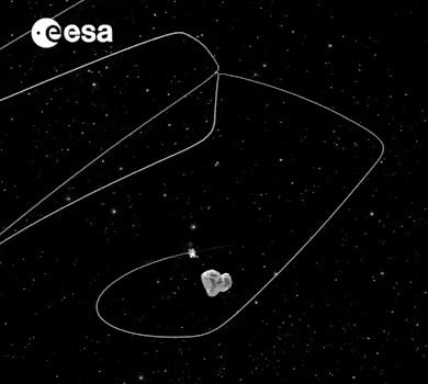 Gambar 2. Simulasi orbit aneh yang bakal dijalani Rosetta selama Agustus-September 2014. Mulai 10 September 2014, wahana antariksa ini akan bermanuver ke dalam orbit lonjong yang mampu mencakup sisi yang tersinari Matahari dan yang tidak di inti komet, sehingga pemetaan permukaan inti komet Churyumov-Gerasimenko dapat dilaksanakan. Sumber: ESA, 2014.