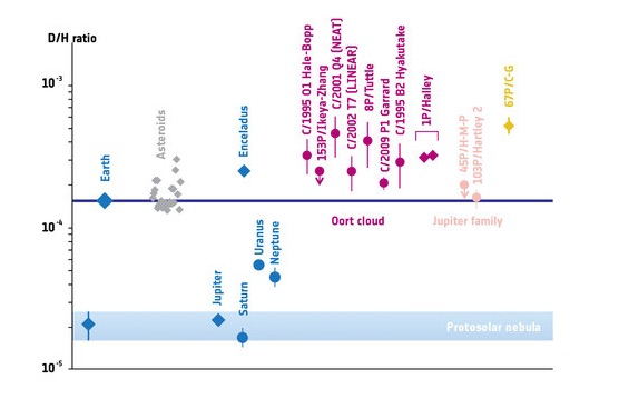 Perbandingan D/H (Deutrium/Hidrogen) di Tata Surya. Sumber: ESA / Data from Altwegg et al. 2014