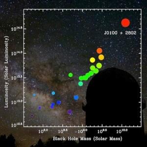Quasar SDSS J0100+2802 dibandingkan dengan quasar jauh lainnya. Kredit:  Zhaoyu Li/Yunnan Observatory.