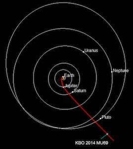 Lintasan New Horizons menuju 2014 MU69. Kredit: NASA