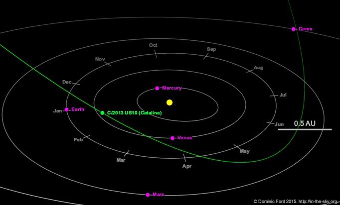 Lintasan komet Catalina di Tata Surya dan posisinya pada tanggal 30 Desember 2015. Kredit: Dominic Ford/ https://in-the-sky.org