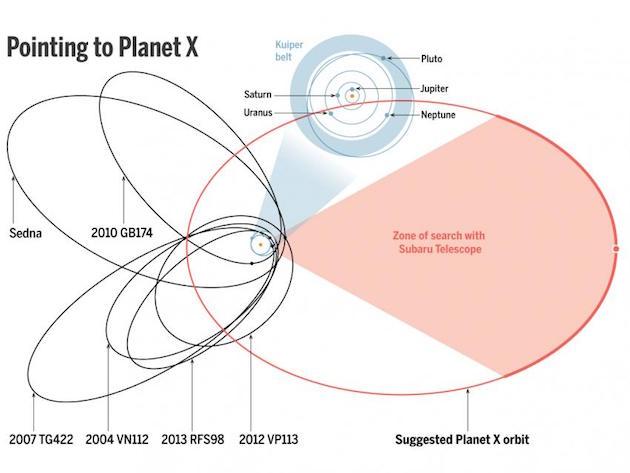 Orbit obyek Sabuk Kuiper, Planet Sembilan dan area yang diamati oleh teleskop Subaru. Kredit: JPL; BATYGIN AND BROWN/CALTECH; (DIAGRAM) A. CUADRA/SCIENCE
