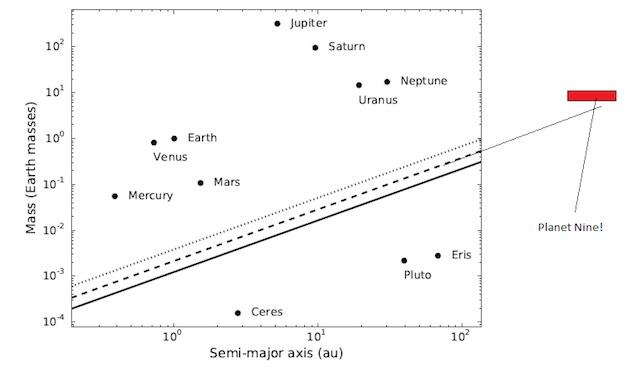 Batas sebuah obyek sebagai planet berdasarkan definisi IAU. Kredit: Margot / findplanetnine.com/