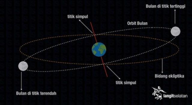 Perpotongan orbit Bulan dan Bumi. Kredit: langitselatan