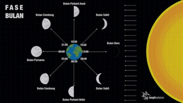 Fase Bulan. Kredit: langitselatan