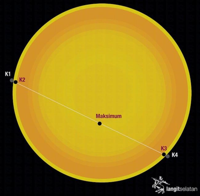 Transit Merkurius mulai dari Kontak pertama (K1) sampai kontak keempat (K4) saat merkurius meninggalkan Matahari. Kredit: langitselatan