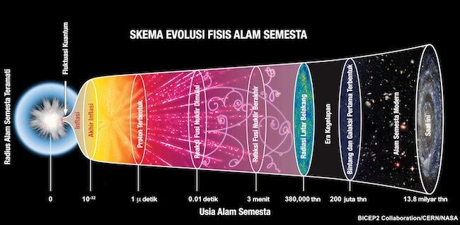 Skema evolusi alam semesta. Kredit: CERN
