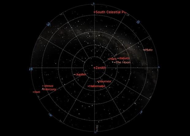 Langit pada tanggal 15. Beberapa planet kerdil menampakkan diri. Kredit: Starry Night Pro