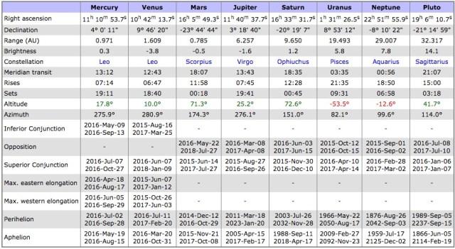Data planet yang tampak pada tanggal 12 Agustus pukul 18:00 WIB. Kredit: Heavens-above
