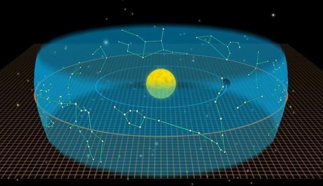 Konstelasi Zodiak, 13 rasi bintang yang dilintasi Matahari di ekliptika. Kredit: Solar Walk