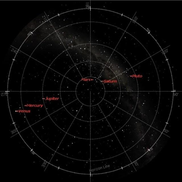 Planet-planet yang tampak membentuk garis di langit tanggal 2 Agustus 2016 pukul 18:00 WIB. Kredit: Starry Night Pro