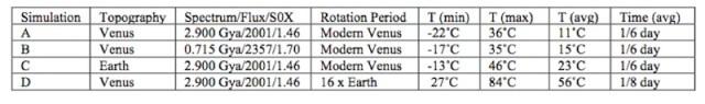 Empat simulasi yang dibuat dengan parameter berbeda-beda.