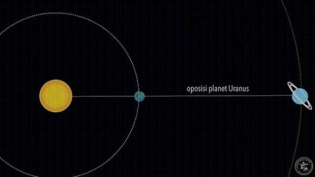 Oposisi Uranus. Kredit: langitselatan