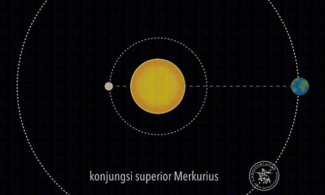 Super Konjungsi Merkurius. Kredit: langitselatan
