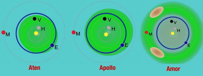 Kelompok asteroid dekat Bumi. Warna hijau merupakan area tiap kelompok asteroid. H= Merkurius, V= Venus, B= Bumi & M= Mars. Kredit: Wikimedia