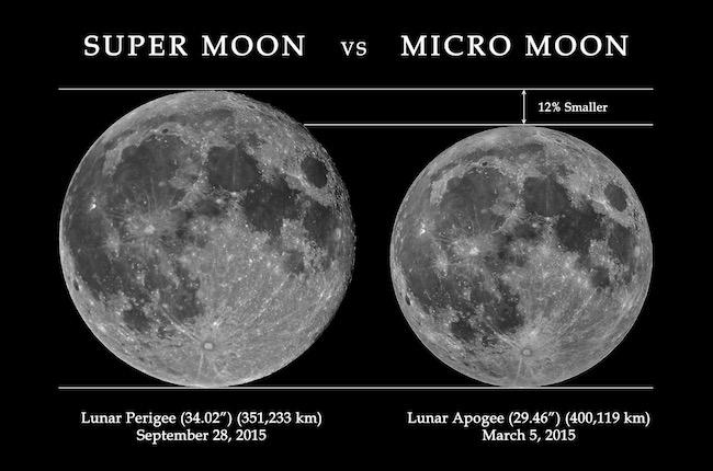 Perbandingan Bulan Super dan Bulan Mikro pada tahun 2015. Fotografer: Muhammad Rayhan
