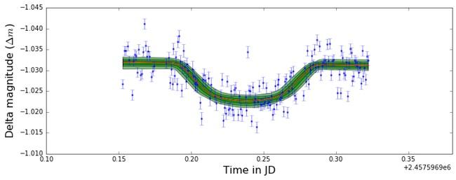 Kurva cahaya bintang WASP-74 yang diperoleh tim pengamat di Observatorium Bosscha, ITB. Kredit: Muhammad Yusuf / Observatroium Bosscha.