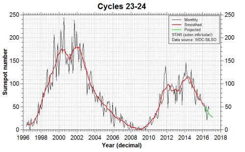 Siklus Matahari yang ke-23 dan ke-24. Kredit: Soleninfo/solar