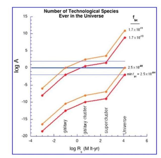 Gambar 2. Tabel kemungkinan alien yang telah menguasai teknologi tinggi karya Adam Frank & W.T. Sullivan. fbt menunjukkan kemungkinan kemunculan alien dalam setiap planet dalam goldilock zone yaitu dalam kisaran 2,5 x 10-24 sampai 2,5 x 10-22. Sumber gambar: A. Frank and W.T. Sullivan III, Astrobiology 16, 3, (2016)