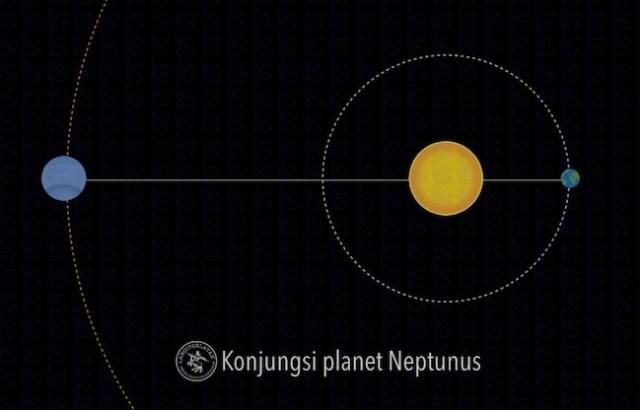Konjungsi planet Neptunus. Kredit: langitselatan