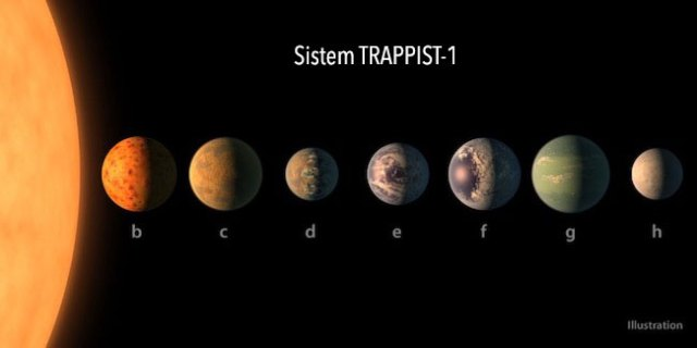 Sistem TRAPPIST-1. Kredit: NASA/R. Hurt/T. Pyle