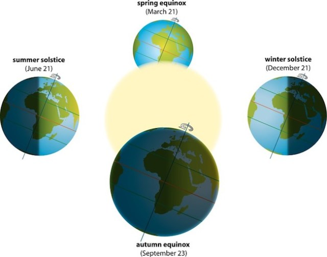 Pergerakan Bumi mengelilingi Matahari dan perubahan musim. Kredit: Peter Hermes Furian / Canstickphoto