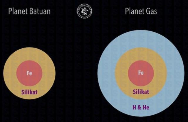 Komposisi planet Bumi Super. Kredit: langitselatan