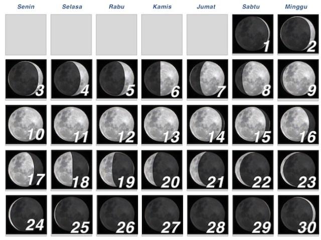 Fase Bulan selama bulan April 2017. Kredit: Wicak Soegijoko