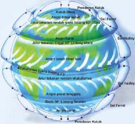 Jenis-jenis angin. Kredit: Siswapedia