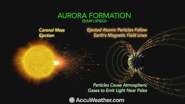 Proses pembentukan aurora di Bumi. Kredit accuweather.