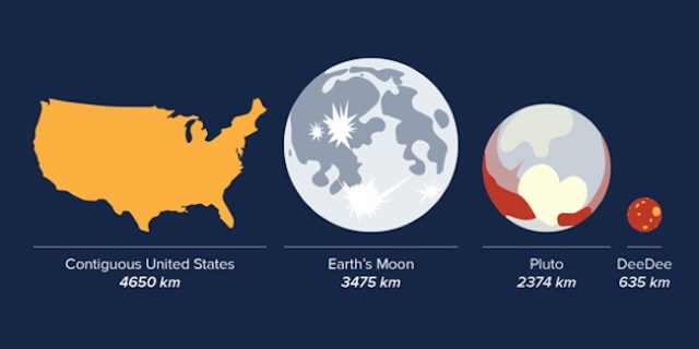 Perbandingan Ukuran DeeDee dengan Bumi dan Pluto. Kredit: Alexandra Angelich (NRAO/AUI/NSF)