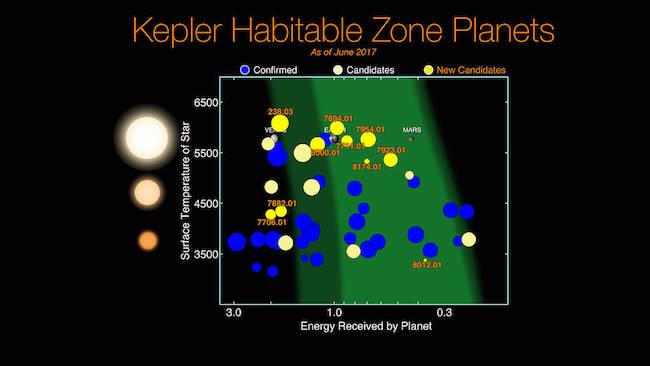 Planet-planet kecil yang ditemukan Wahana Kepler di area laik huni bintang. Kredit: NASA/Ames Research Center/Wendy Stenzel