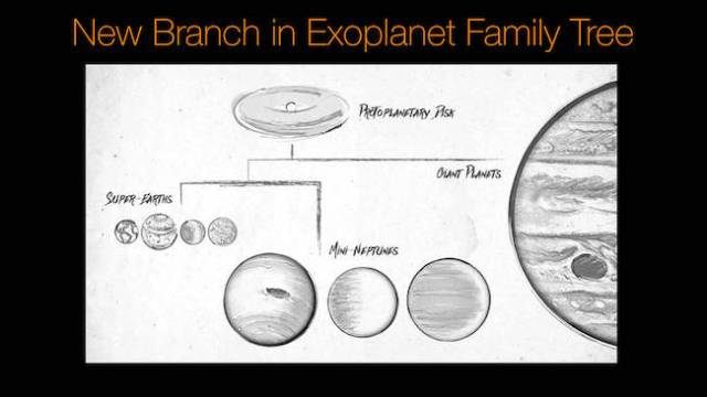 Pohon keluarga planet yang memperlihatkan tipe-tipe planet yang terbentuk. Kredit: NASA/Ames Research Center/JPL-Caltech/Tim Pyle